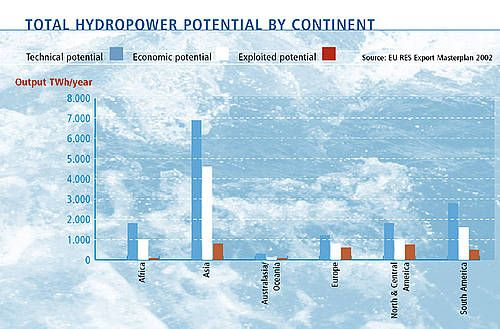 Total hydropower potential by continent.jpg