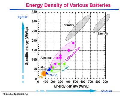 Battery energy density.png