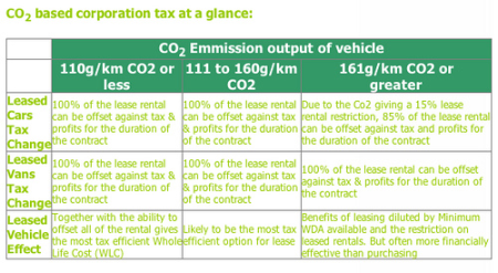 Co2 tax lease.png