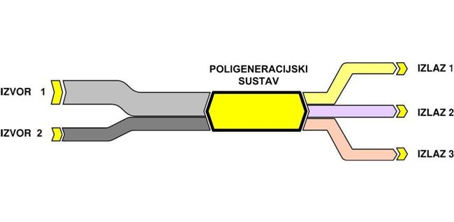 Diagram polygeneration-ivana.jpg